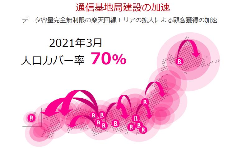 2021年3月人口カバー率70%