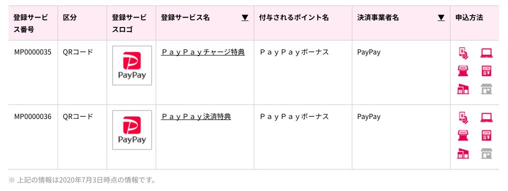 Paypayのマイナポイント