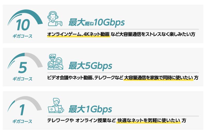 1ギガ・5ギガ・10ギガコースの比較
