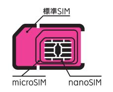 楽天モバイルのSIM