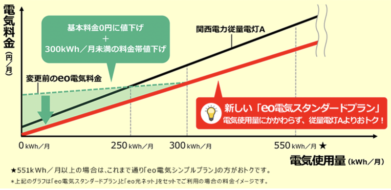 eo電気と関西電力 従量電灯Aの比較