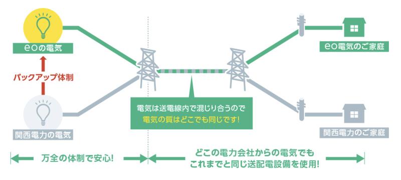 eo電気の配電の仕組み