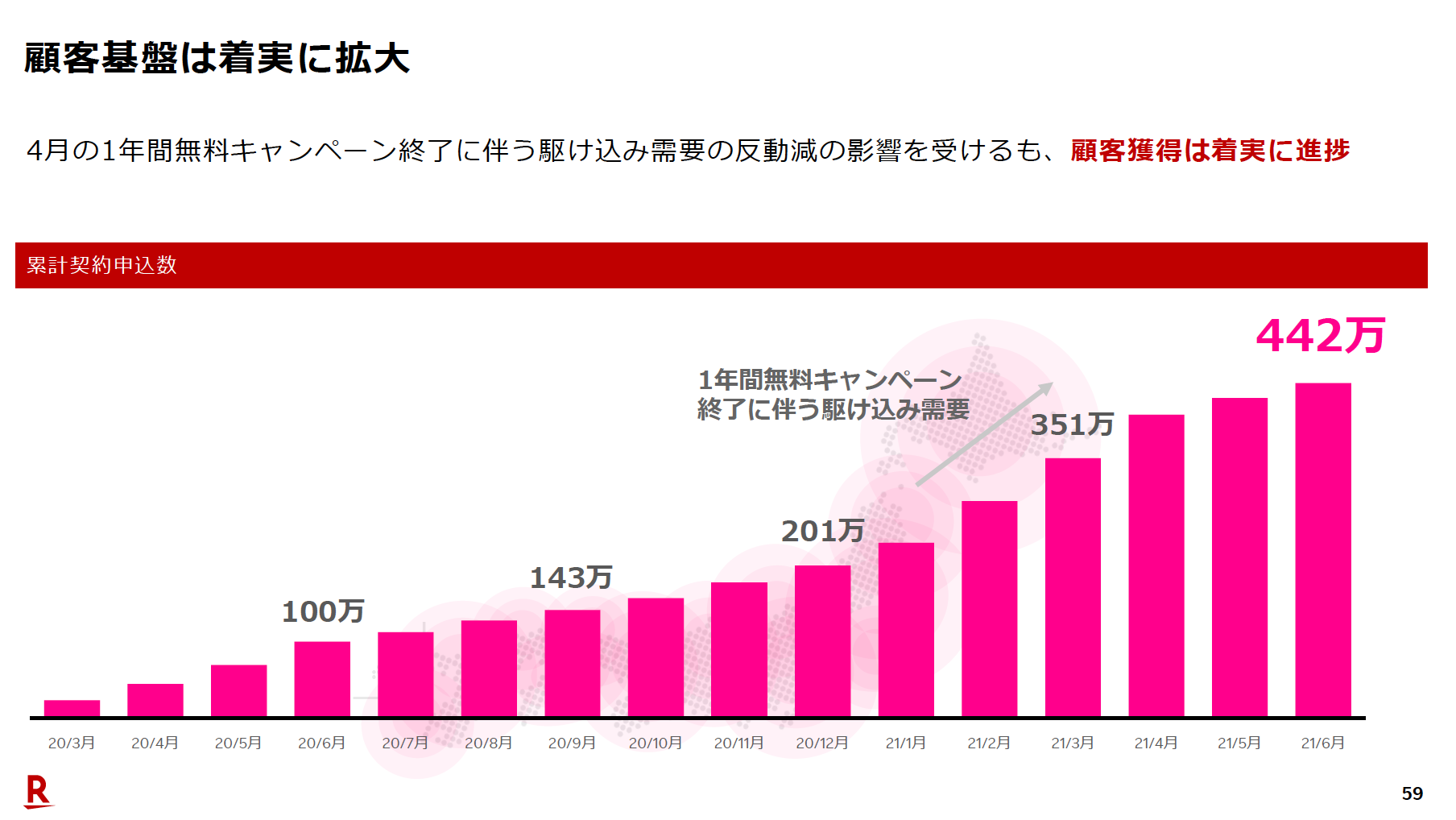 楽天モバイル累計契約申込者数(2021年6月)