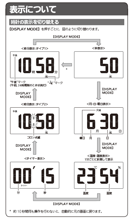 DQD-S01Jのディスプレイモード切替