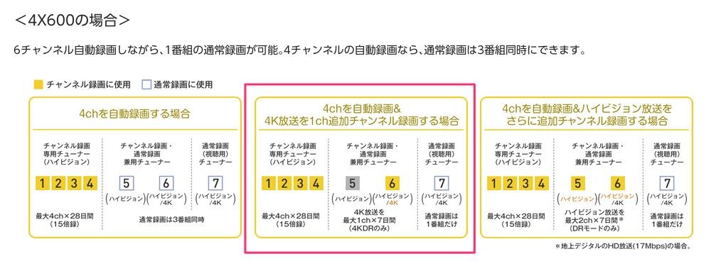 チャンネル録画できるチャンネル数(DMR-4X600)