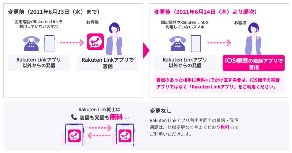 Rakuten Link iOS版 仕様変更(電話)