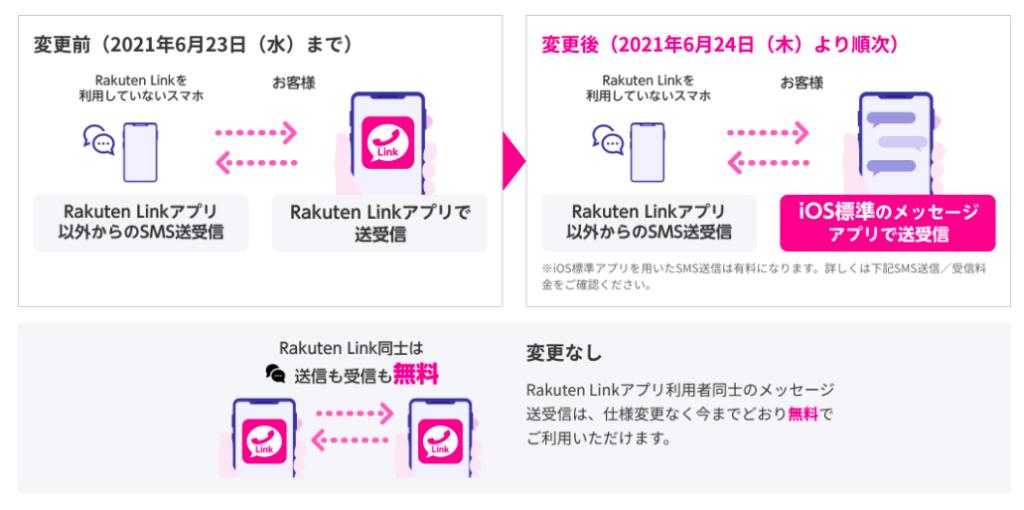 Rakuten Link iOS版 仕様変更(SMS)